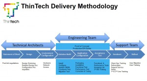 Delivery Methodology