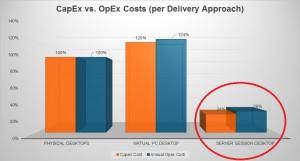 VDI Cost Savings